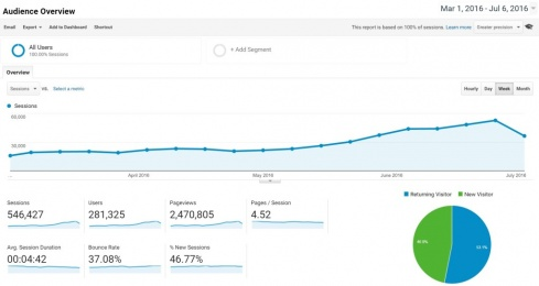 google traffic increase